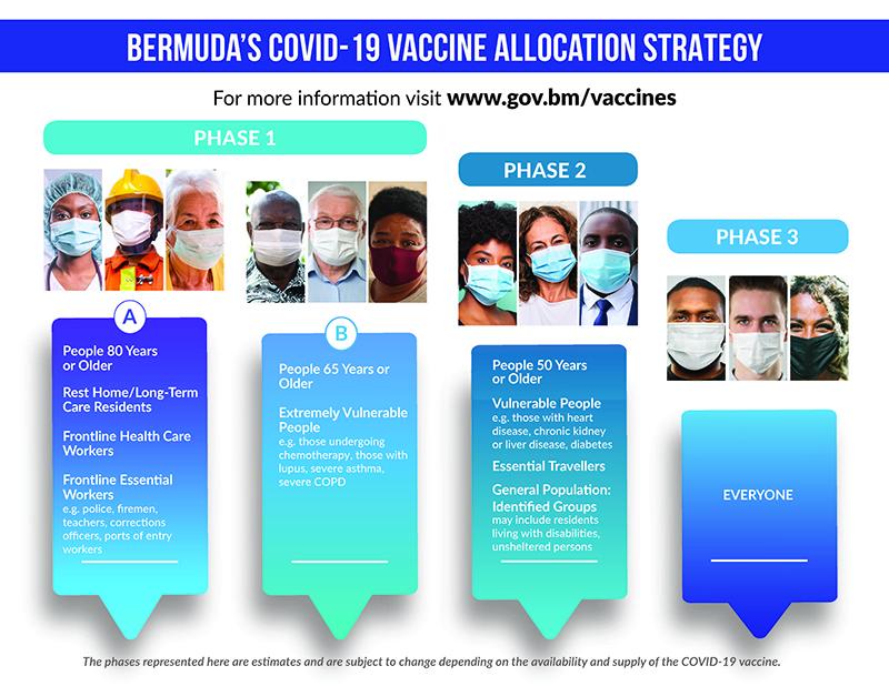 Covid-19 Vaccine Allocation Strategy Bermuda Jan 2021