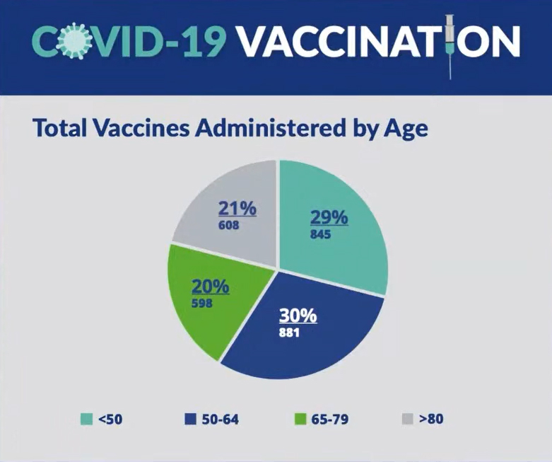 Covid Vaccination Bermuda Jan 27 2021 age