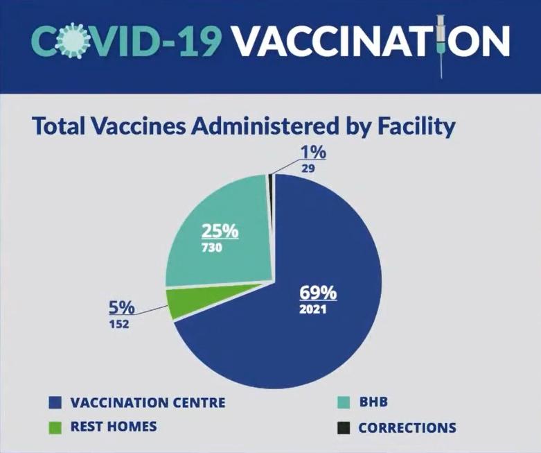 Covid Vaccination Bermuda Jan 27 2021 facility