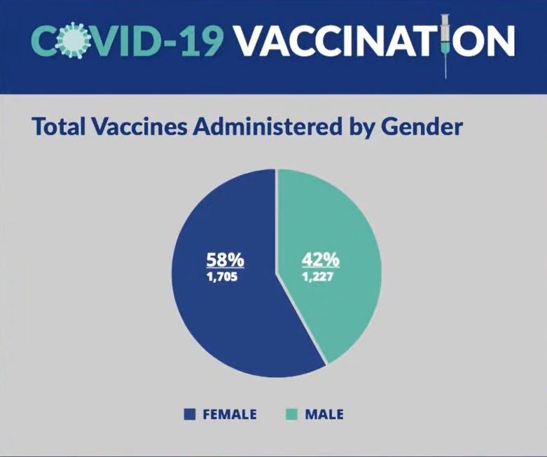 Covid Vaccination Bermuda Jan 27 2021 gender
