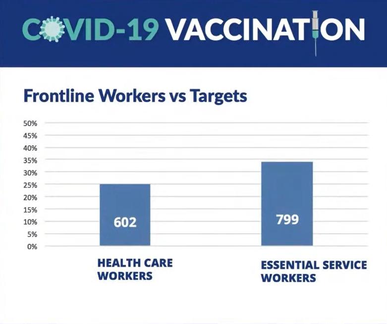 Covid Vaccination Bermuda Jan 27 2021 target