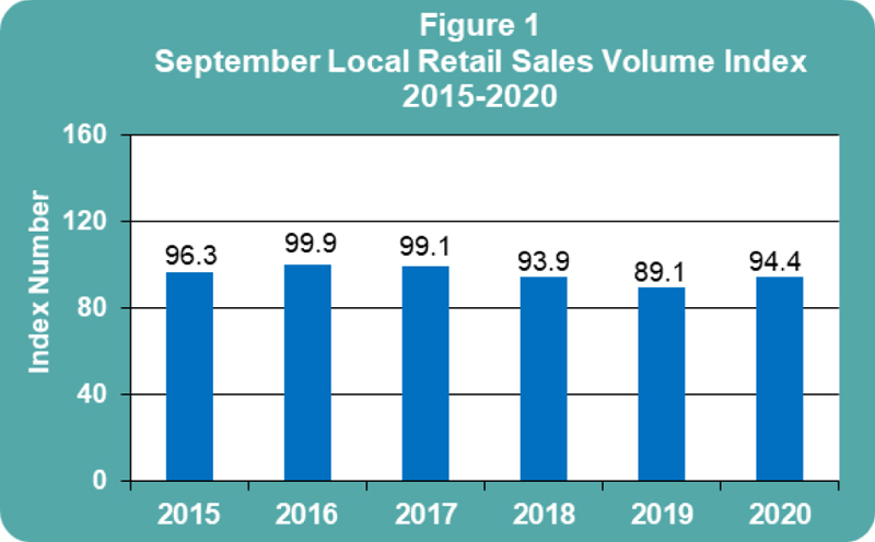 September 2020 Retail Sales publication