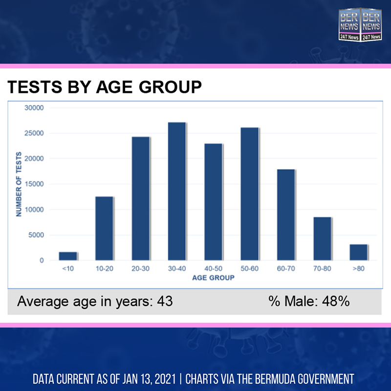 Tests By Age Group Bermuda Jan 13 2021