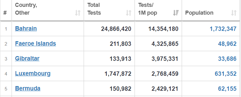 Top 5 In The world For Testing Per Capita Jan 2021