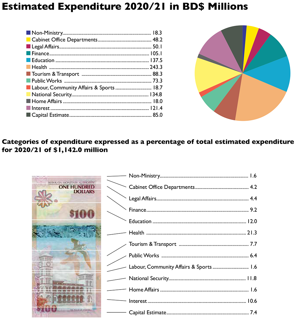 2020-2021 Bermuda Budget Expenditure