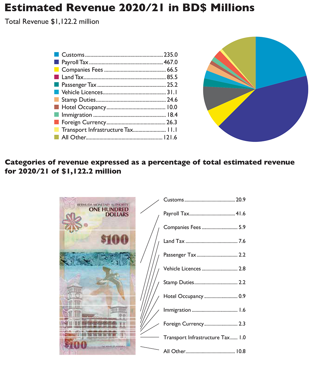 2020-2021 Bermuda Budget Revenue