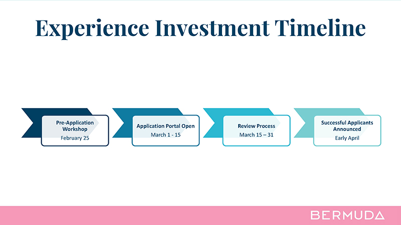 Experience Investment Timeline Bermuda Feb 8 2021