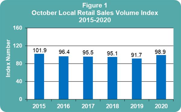Retail Sales Increased 7.9 Percent In October