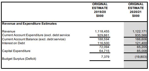 Screenshot 2020 bda budget 334 (1)