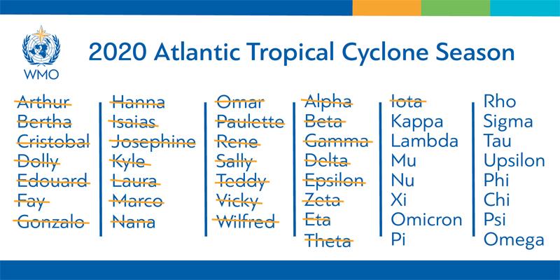 2020 Hurricane Season Names March 2021