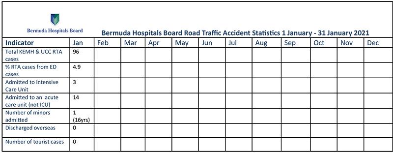 BHB RTA Statistics Bermuda March 2021