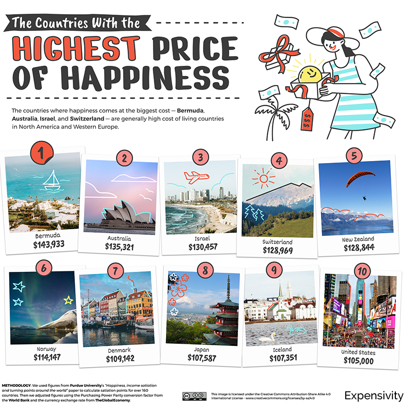 Price Of Happiness Study Bermuda March 2021 2
