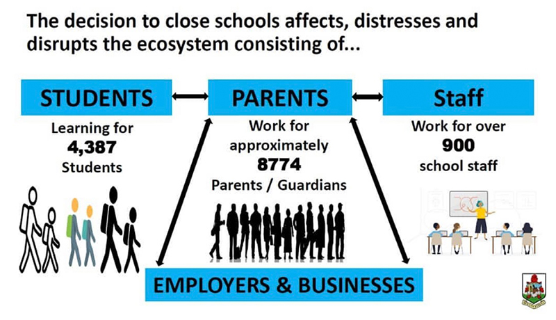 Why Schools Can Remain Open Bermuda March 21 2021 (2)