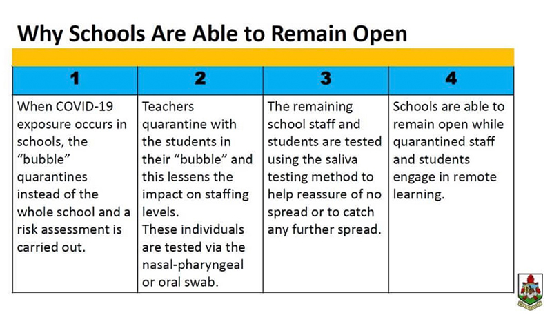Why Schools Can Remain Open Bermuda March 21 2021 (8)