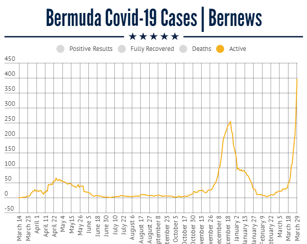 active cases march 29 2021, new record high covid