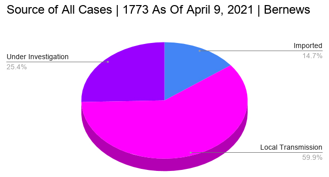 1773 total confirmed cases as of April 2021