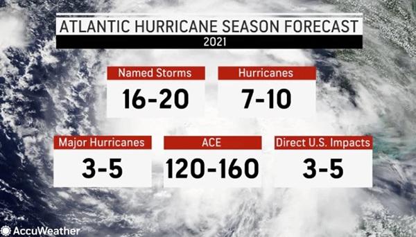 AccuWeather Atlantic Hurricane Season Prediction Bermuda April 2021 2