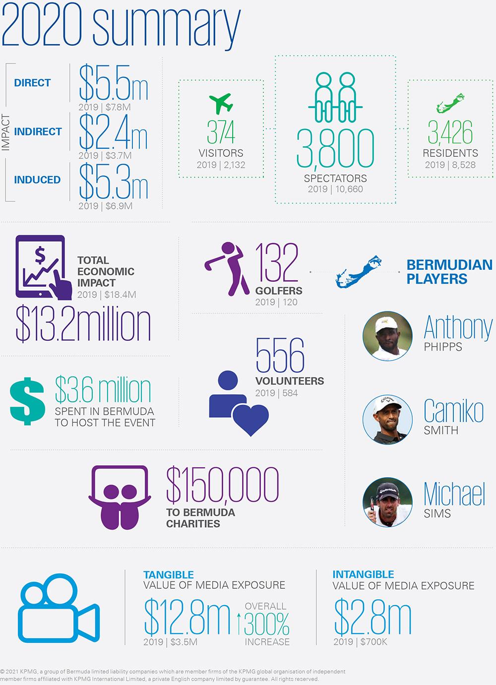 BTA Economic Impact Assessment Bermuda April 9 2021 2