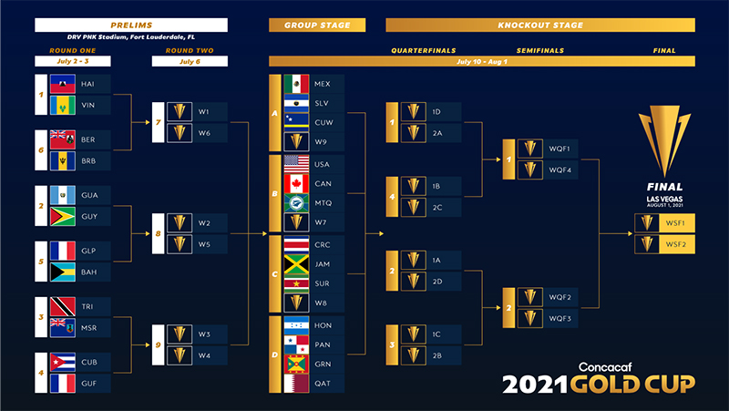Concacaf Gold Cup Bermuda April 2021