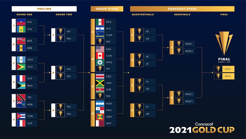 Concacaf Gold Cup Prelims April 2021