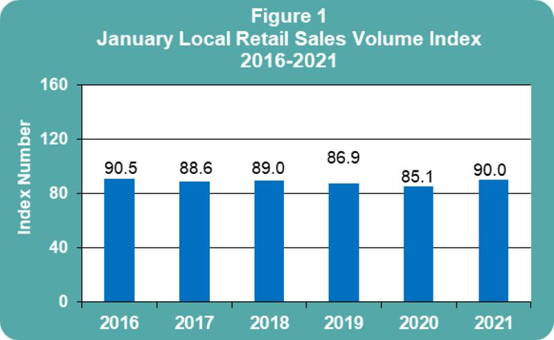 January 2021 Retail Sales publication