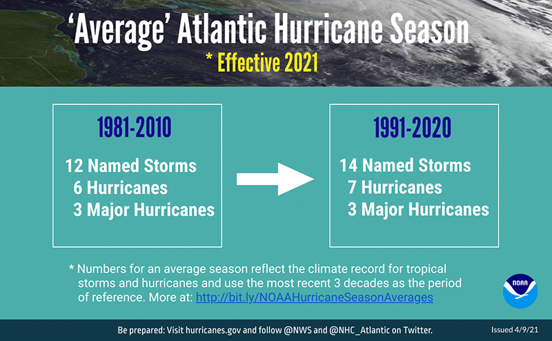 NOAA Updates Average Atlantic Hurricane Season