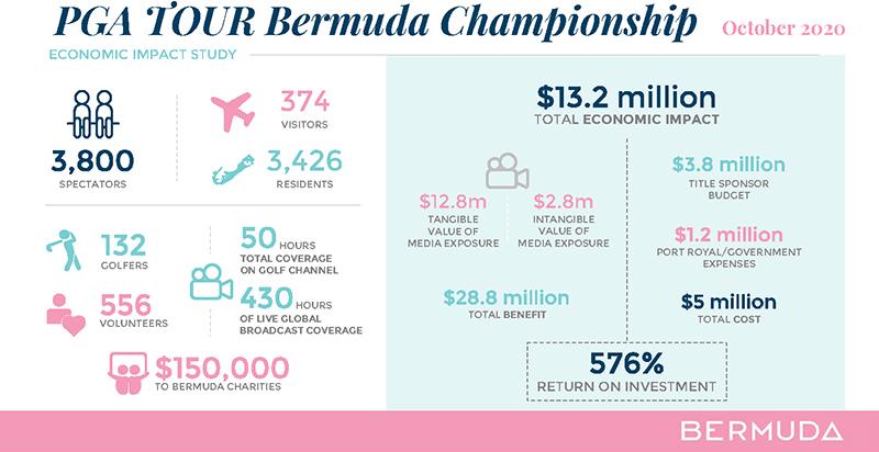 PGA Tour Bermuda Impact Report April 2021