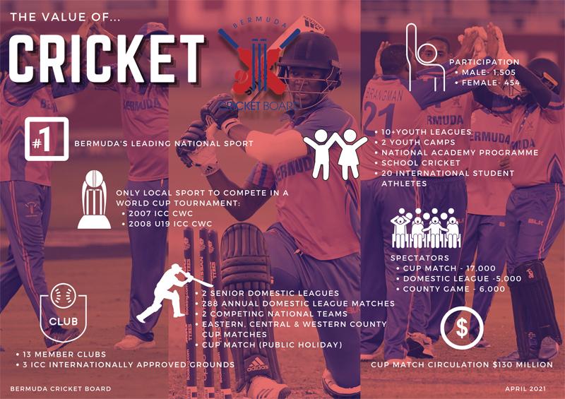 The Value Of Cricket Bermuda April 2021