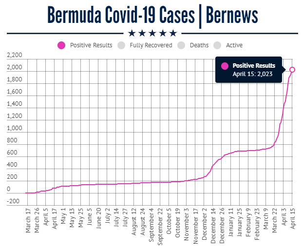 over 2000 cases