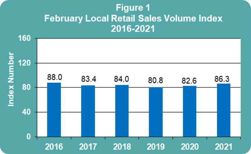 February 2021 Retail Sales publication