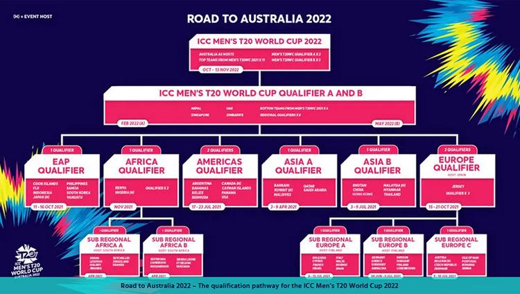 ICC Americas T20 Qualifiers Bermuda May 2021