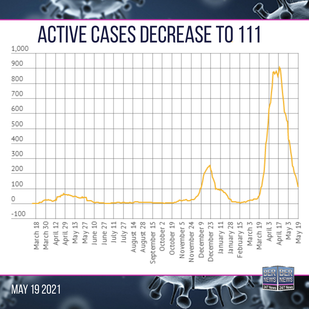 active cases down may 19 Covid Bermuda square text