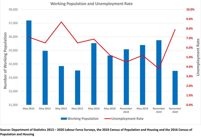 Labour Graph Bermuda June 2021