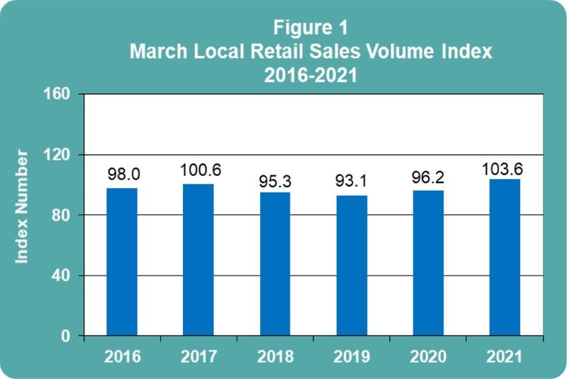 March 2021 Retail Sales publication