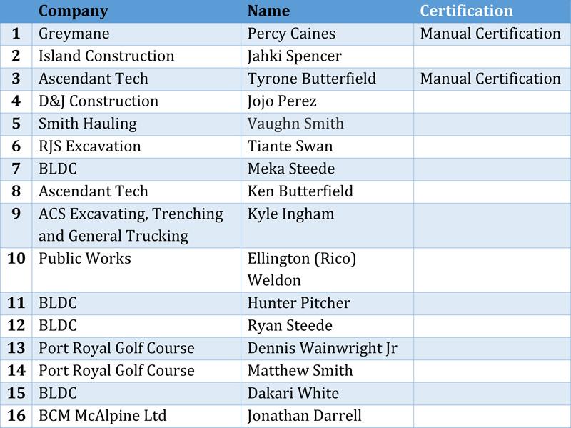 HDPE Certification Bermuda July 2021