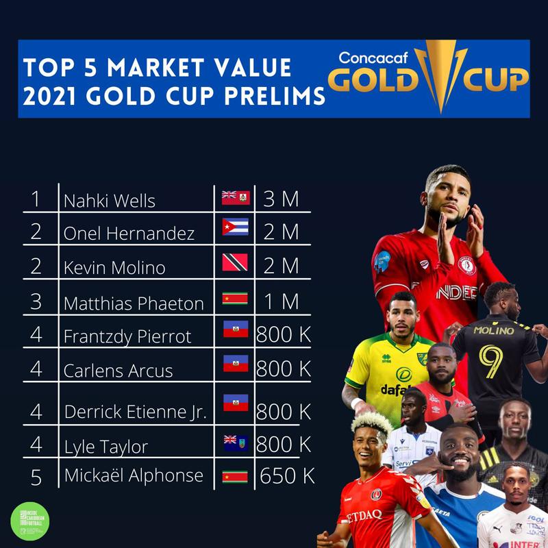 Top 5 Market Value 2021 Gold Cup Prelims