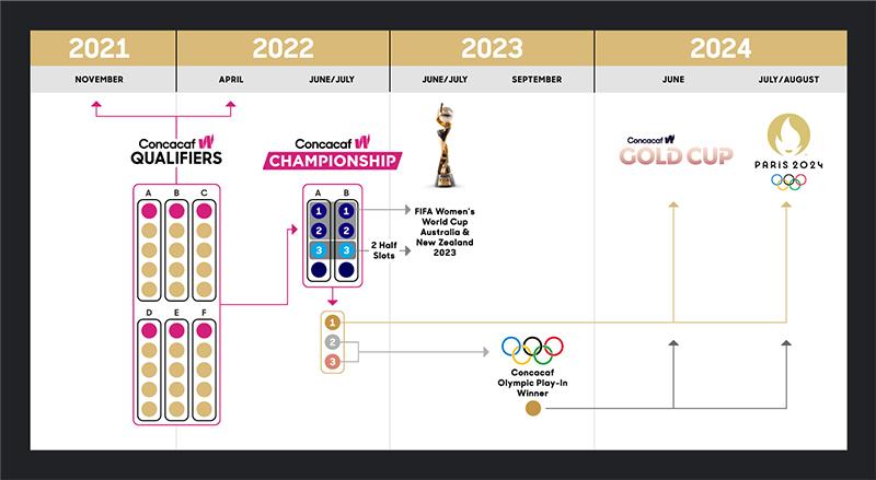2022 Concacaf W Championship