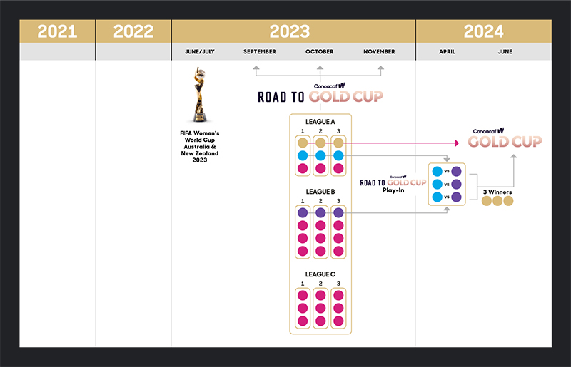 2023 Road to Concacaf W Gold Cup