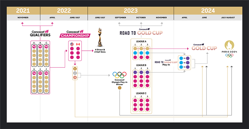 2024 Concacaf W Gold Cup