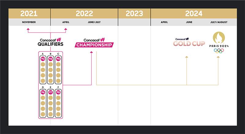 Concacaf W Qualifiers Bermuda Aug 2021