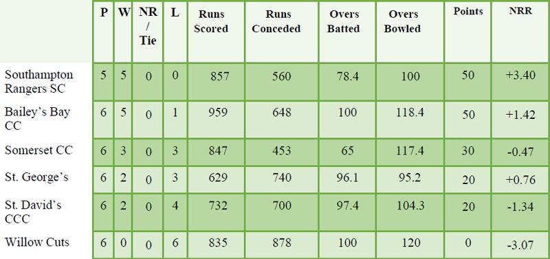 Cricket T20 Premier Division Bermuda August 2021