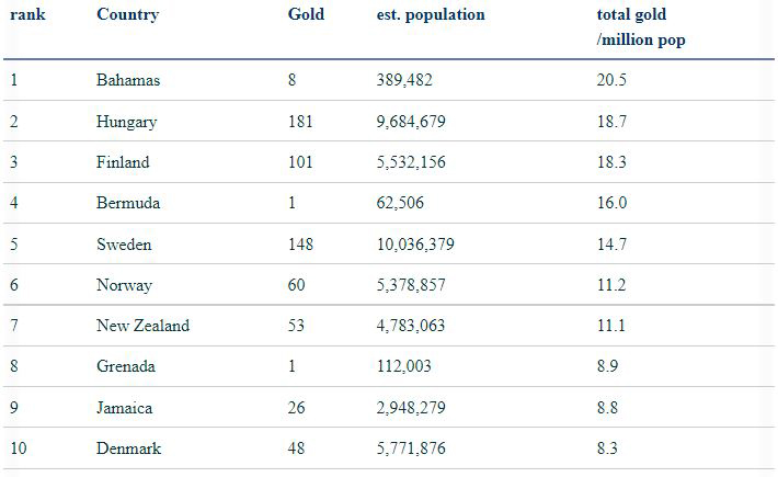 Top Ranked Teams Based On Gold Medals Per Million Population Aug 2021