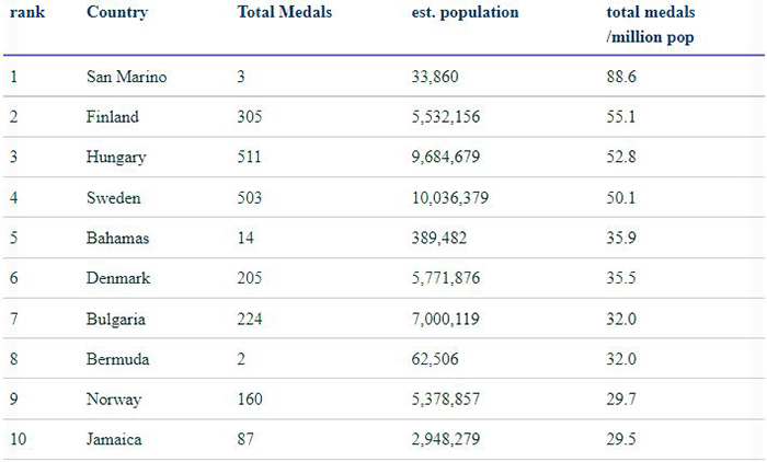 Top Ranked Teams Based On Total Medals Per Million Population Aug 2021