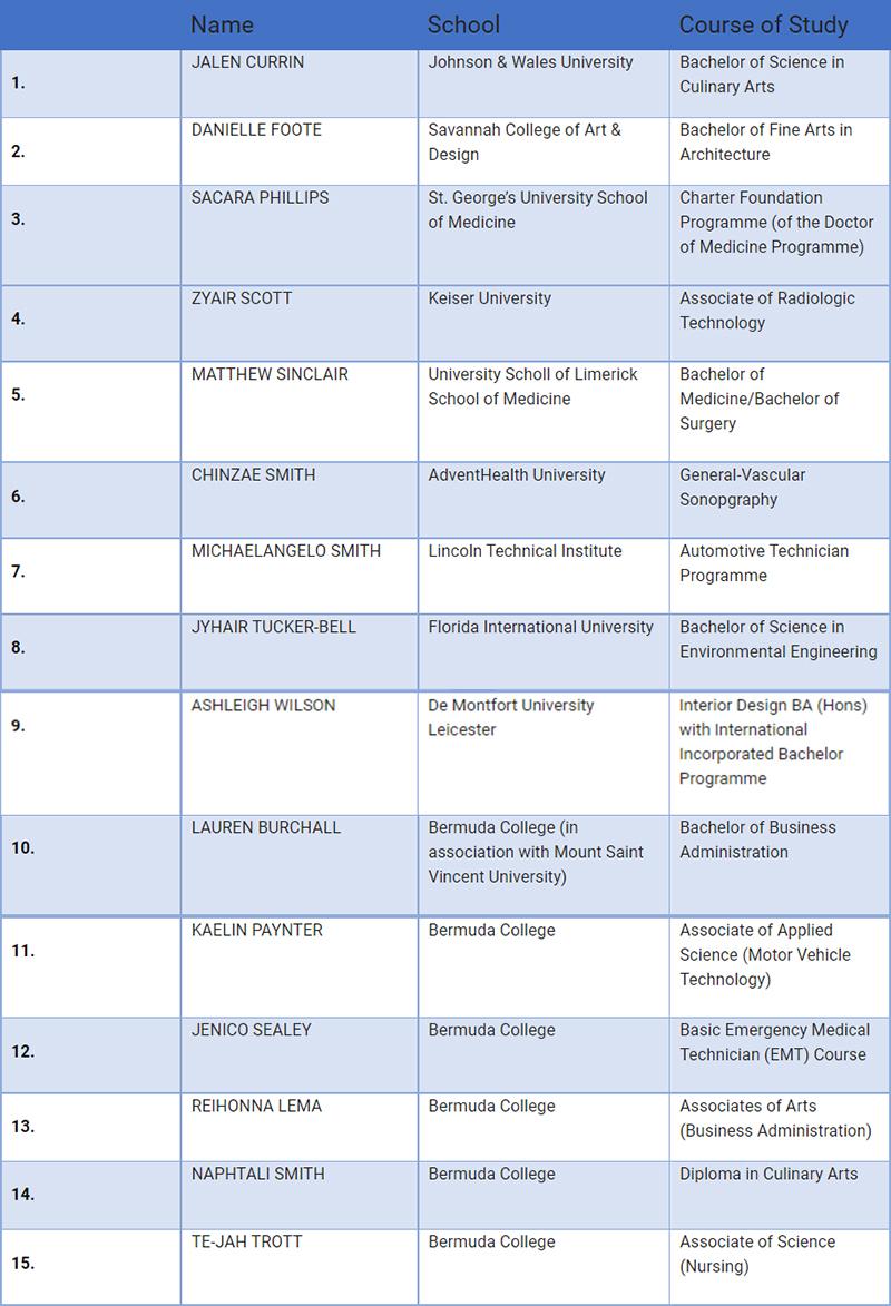 Workforce Development Scholarship Recipients Bermuda Aug 2021 4