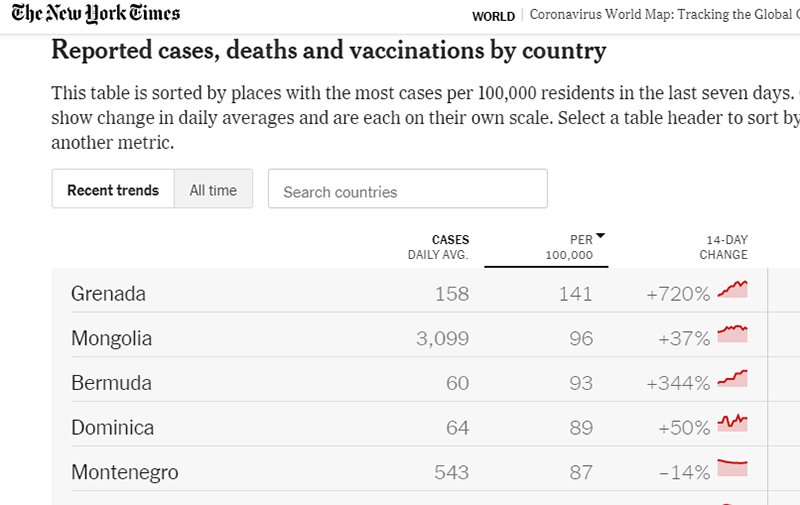 3rd In Most Cases Per 100K Residents Sept 13 2021
