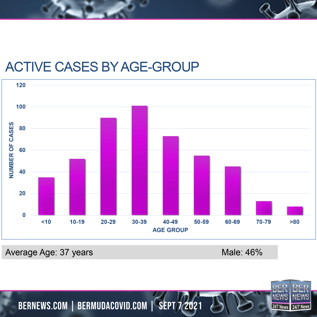 Active Cases By Age Group Sept 7 2021