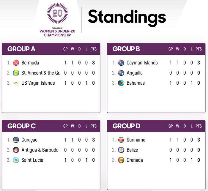 Bermuda Women's U20 Football Team Standing Sept 14 2021
