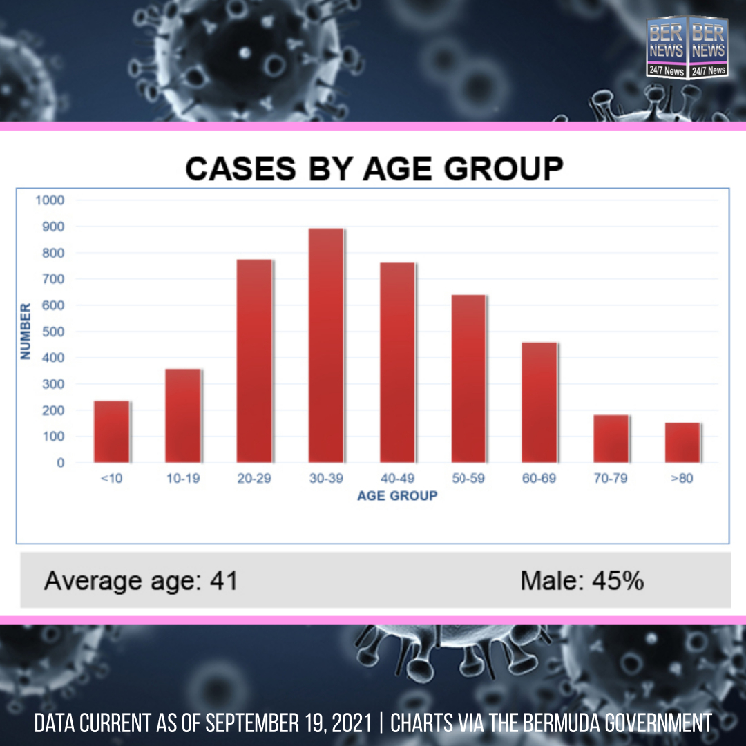 Cases By Age Group Bermuda September 19 2021 IG