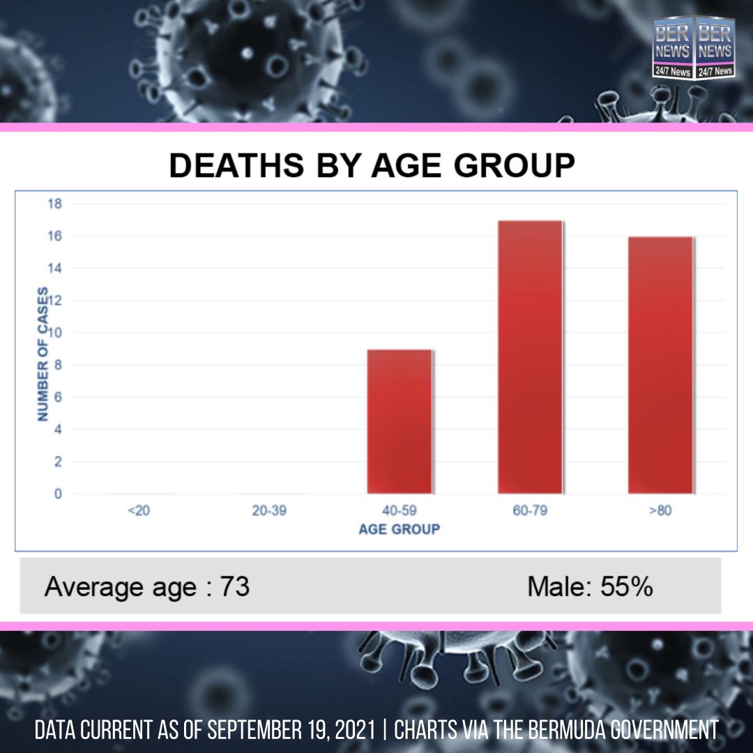 Deaths by Age Group Bermuda September 19 2021 IG