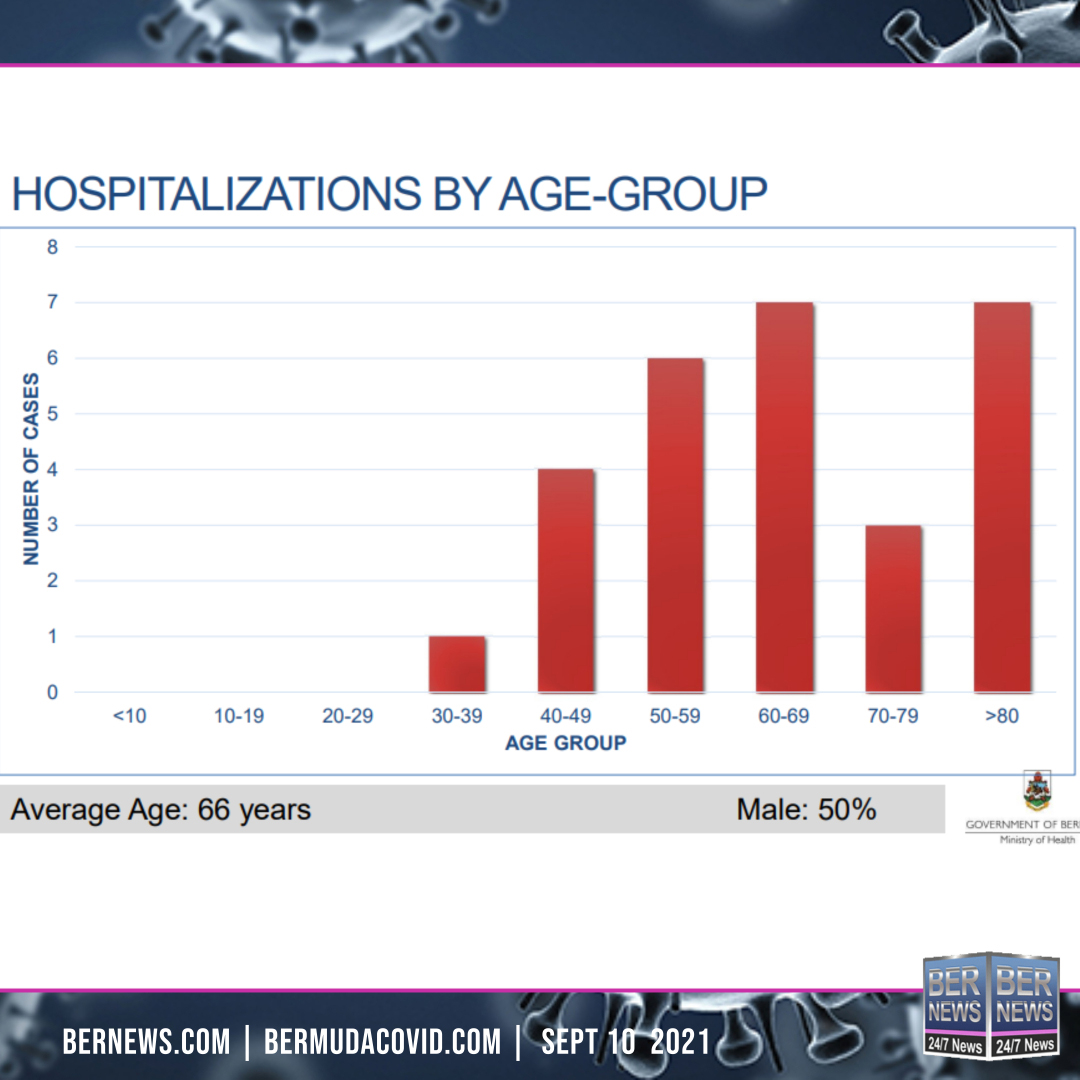 Hospitalizations By Age Group Sept 10 2021
